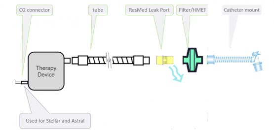 How to set up an invasive low dispersion circuit with a ResMed leak port - ResMed
