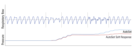 airsense-autoset-soft-response-algorithm-resmed