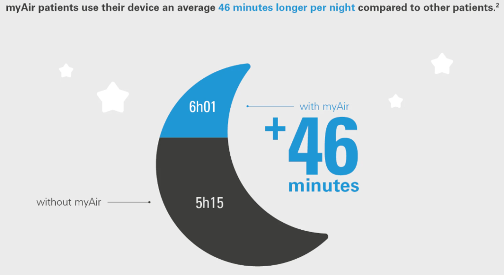 myair patients use their device an average 46 minutes longer per night