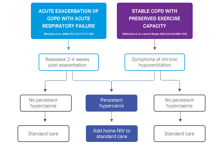 patient-selection-noninvasive-ventilation-COPD