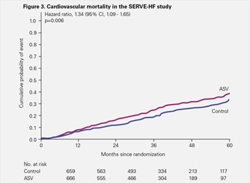 serve-HF-study-cardiovascular-mortality-ResMed
